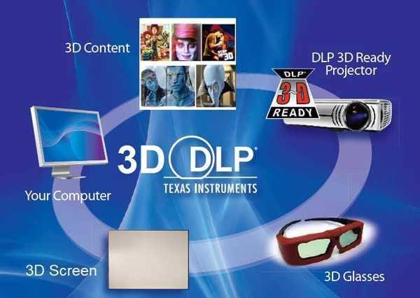Chi phí lắp đặt hệ thống chiếu phim mini kinh doanh
