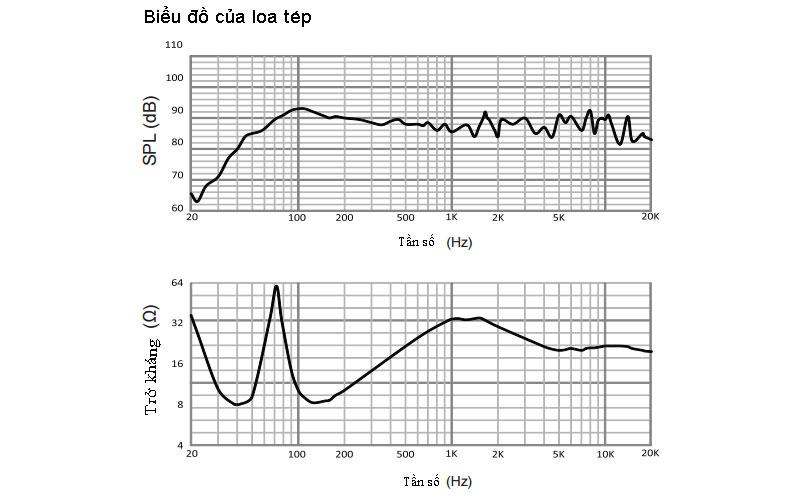 biểu đồ loa tép của bmb csd 2000 se