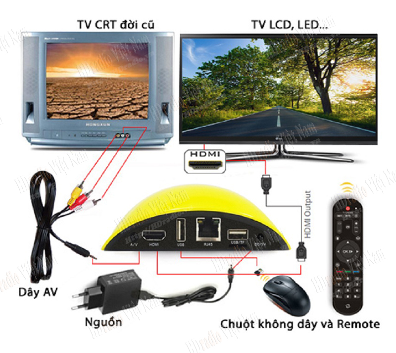 Android tv box Zidoo X1 IIhỗ trợ tivi CRt và HDMI