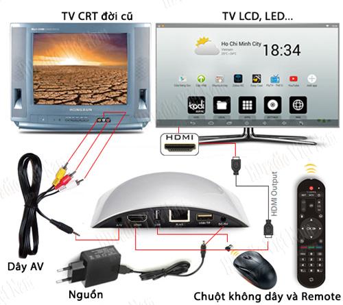 Android TV Box Zidoo x1 hỗ trợ tivi HDMi và CRt AV
