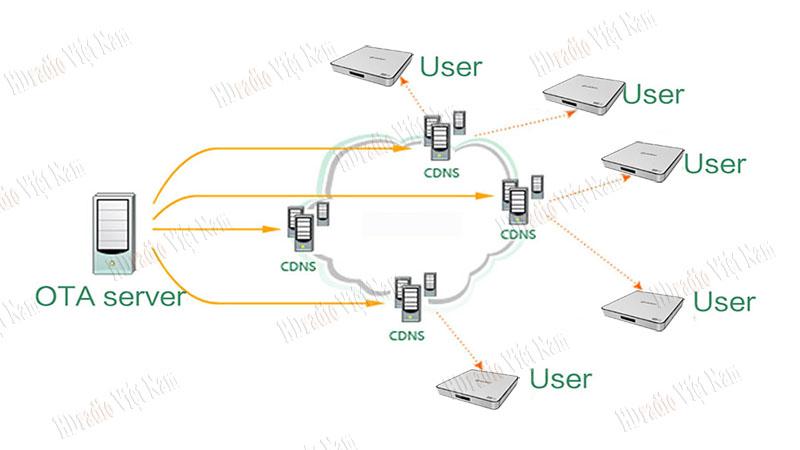 Tự cập nhật Firmware qua OTA
