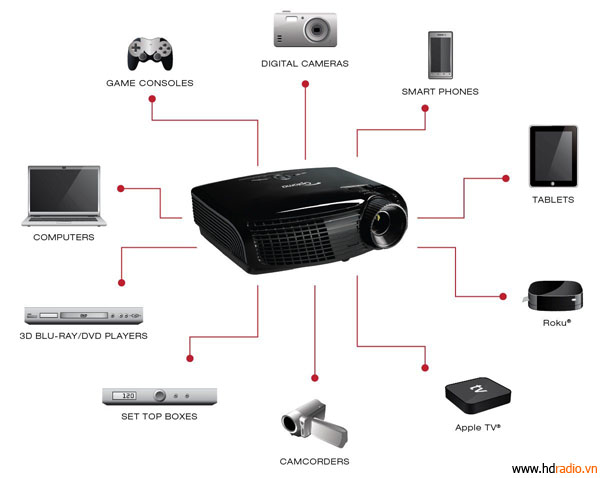 Máy chiếu Optoma HD2200