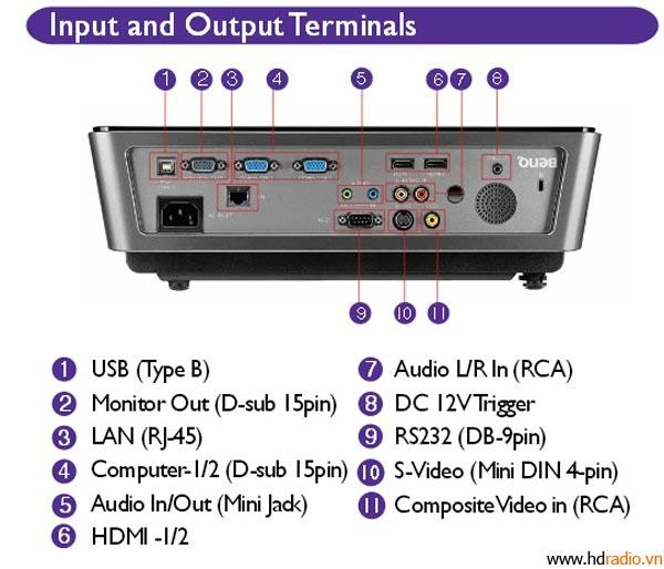 Máy chiếu 3D BenQ MH740
