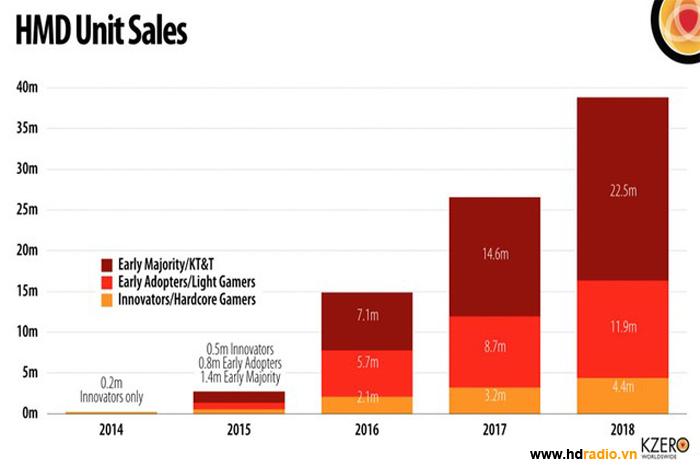 Thị trường kính thực tế ảo sẽ nhanh gấp 5 lần Iphone
